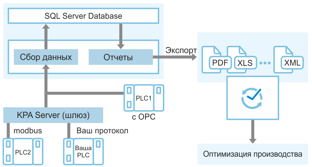 KPA Automation Data Analytics