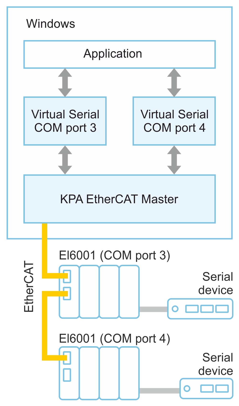 kpa ethercat studio Example of Virtual Serial COM implementation