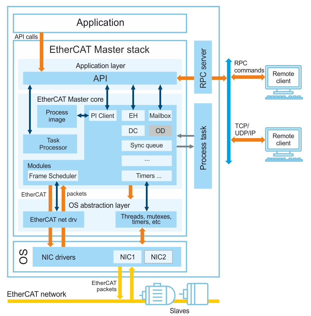 KPA EtherCAT Master Stack Architecture