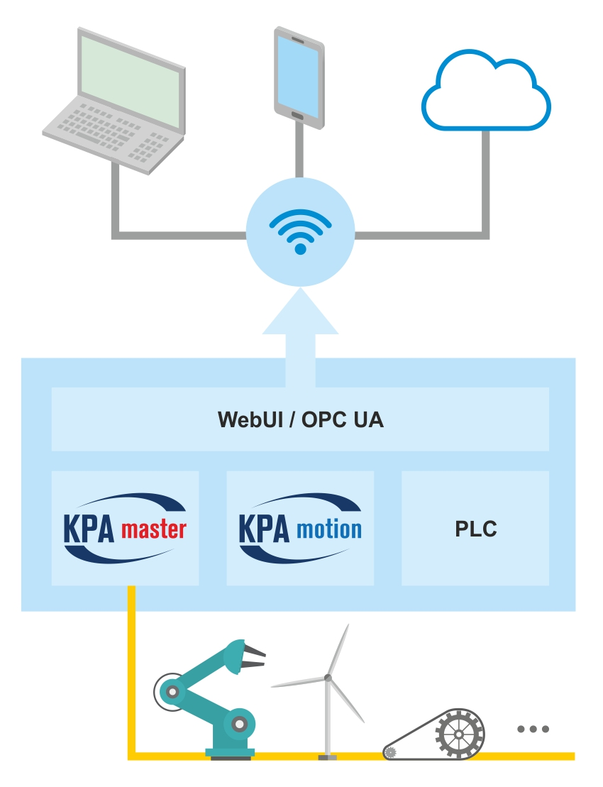 KPA IoT Demonstration Testbed Diagram