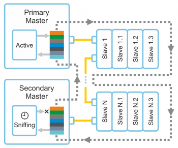 EtherCAT_Master_Redundancy